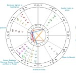 March 14, 2016     Stellium in Pisces