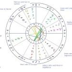 June 20, 2016 Full Moon Chart