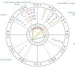 January 10, 2017 Jupiter Opposes Uranus again!