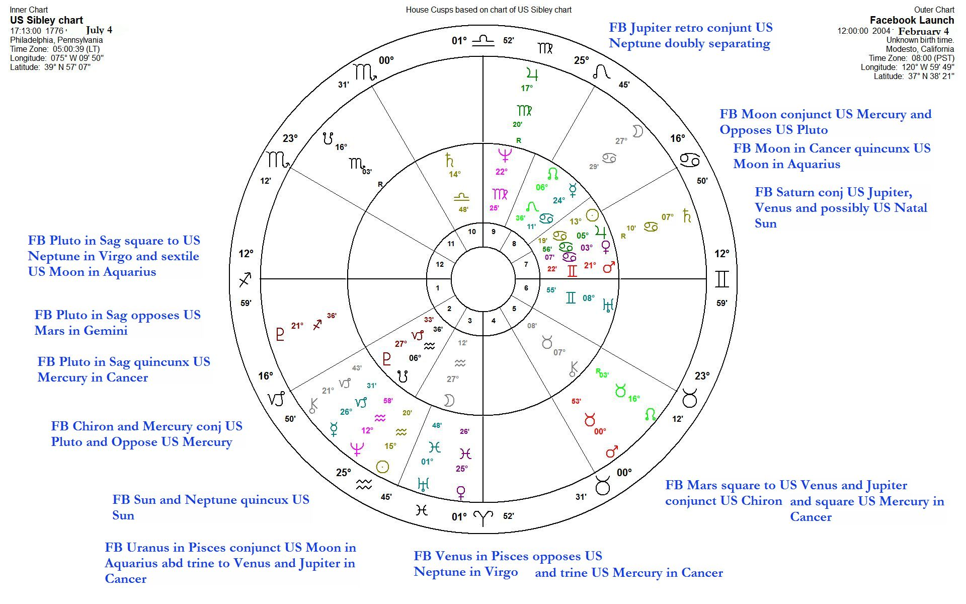 Facebook natal chart and us natal chart compared gimelstar facebook launch chart compared to us chart geenschuldenfo Images