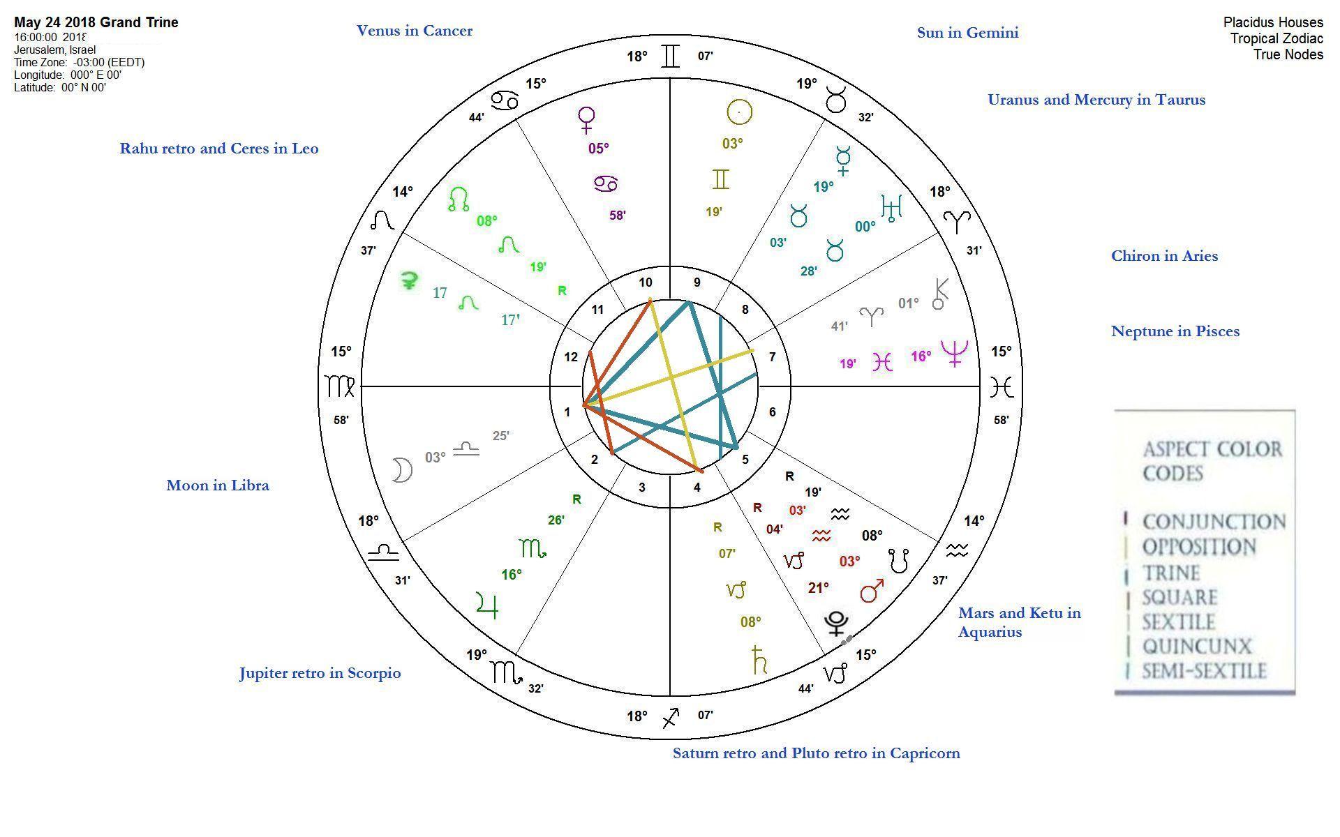 Gimel | Gimelstar Zodiac Website | Page 2